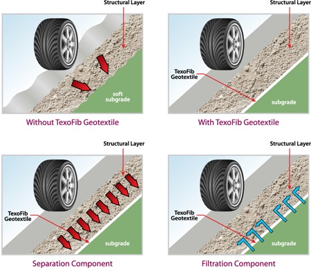 texofib geotextiles in road construction