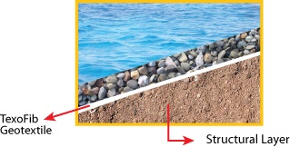 texofib erosion control geotextile